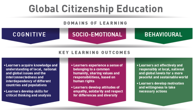 Global Citizenship Education Reflections And Practical