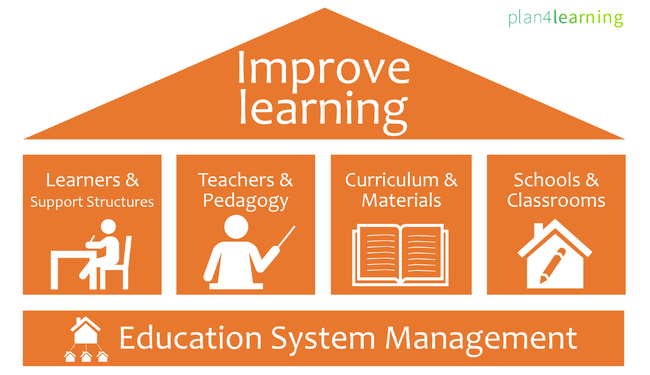 Improve Learning Infographic - Major issues linked to improve learning outcomes