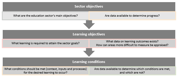 Components of a strategic sector analysis focusing on learning