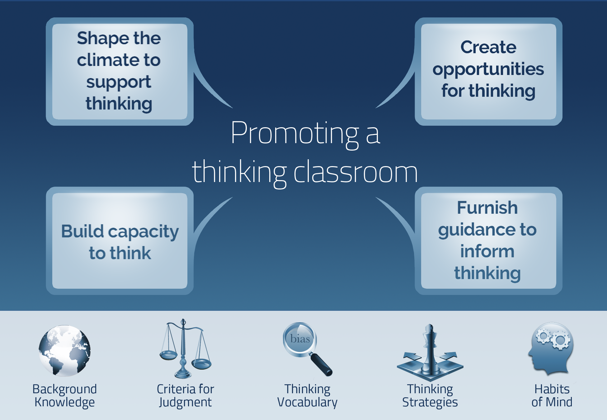 Promoting a thinking classroom