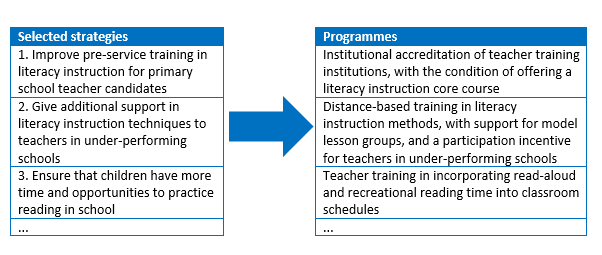 Low early-grade literacy programme development