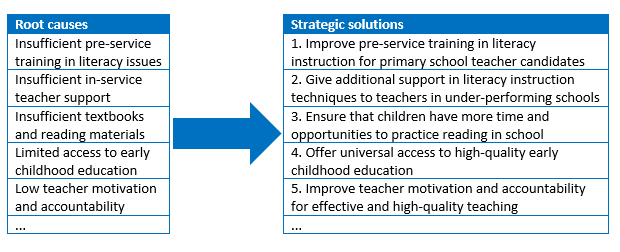 Low early grade literacy strategic outlook